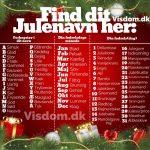 Find dit julenavn her: